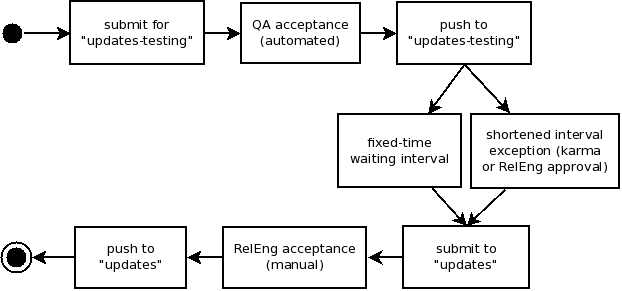 Package update policy workflow.png