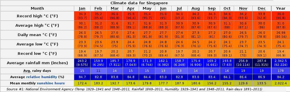 Singapore-Climate.png