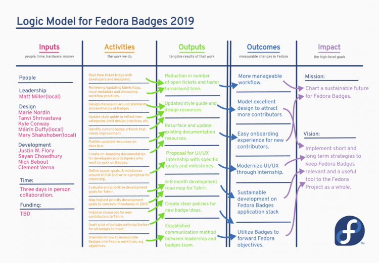 Badges Hackfest 2019 Logic Model.png