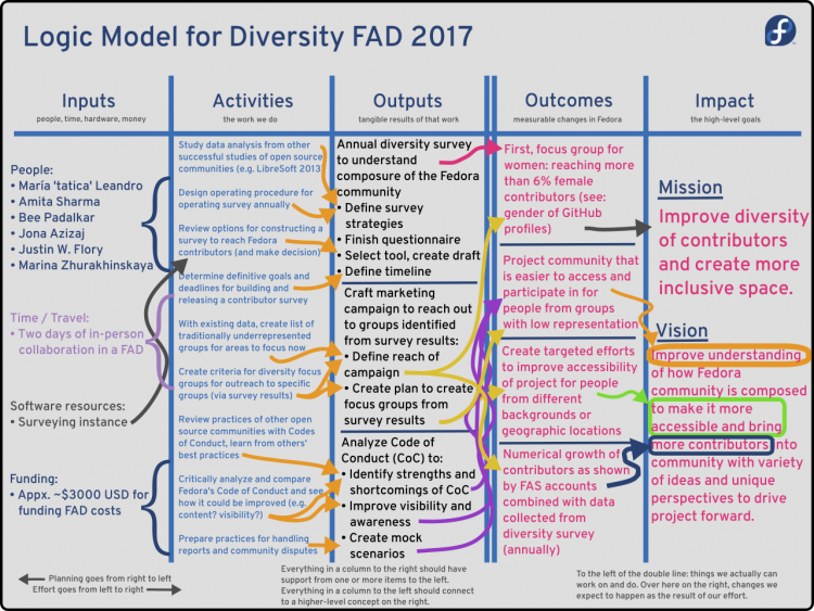 Diversity FAD 2017 Logic Model.png